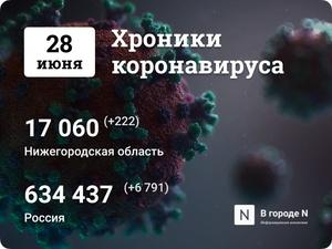 Хроники коронавируса: 28 июня, Нижний Новгород и мир