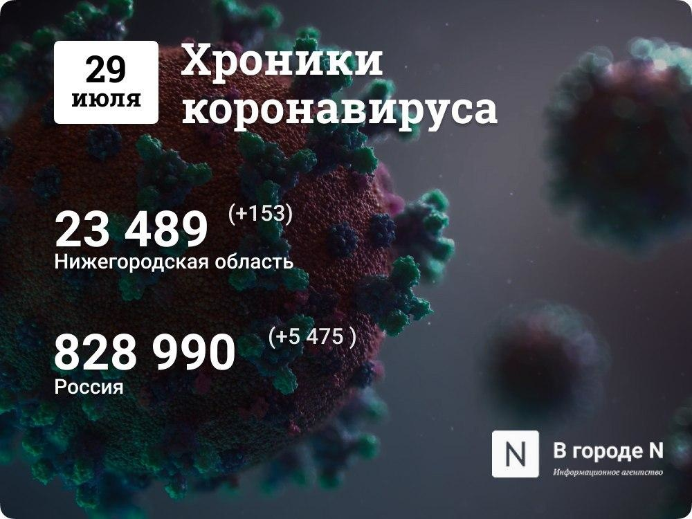 Хроники коронавируса: 29 июля, Нижний Новгород и мир - фото 1
