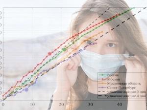 Эпидемия коронавируса: статистика и математическое моделирование